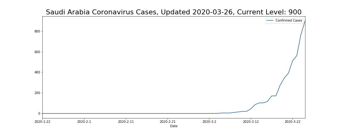 Saudi Arabia Coronavirus Cases