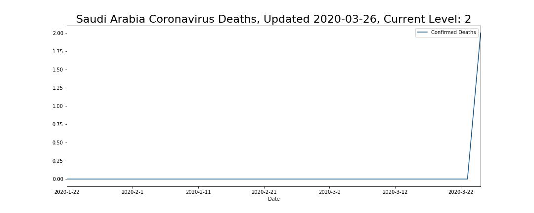 Saudi Arabia Coronavirus Deaths
