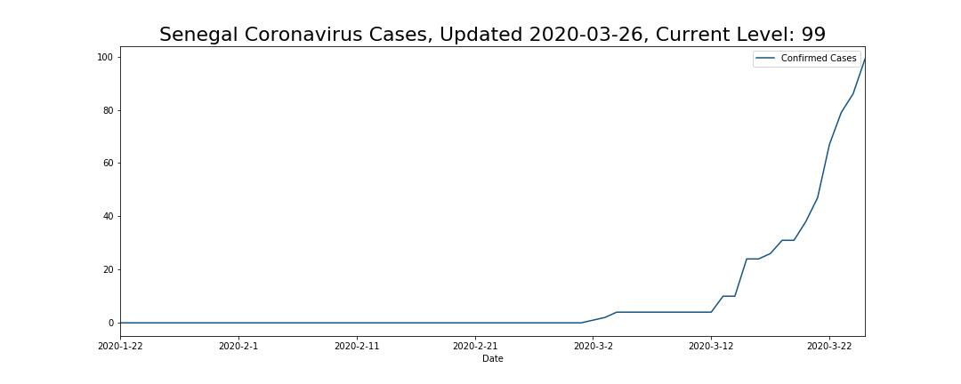 Senegal Coronavirus Cases
