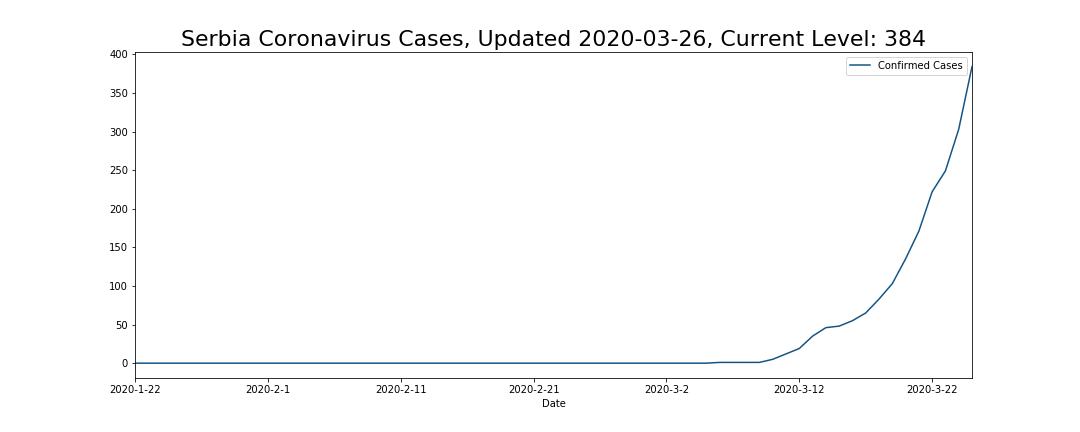 Serbia Coronavirus Cases