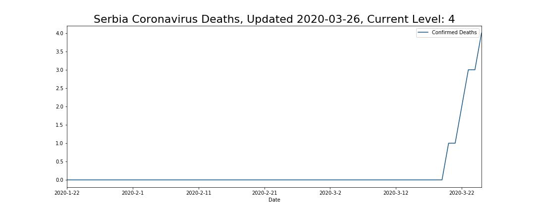 Serbia Coronavirus Deaths