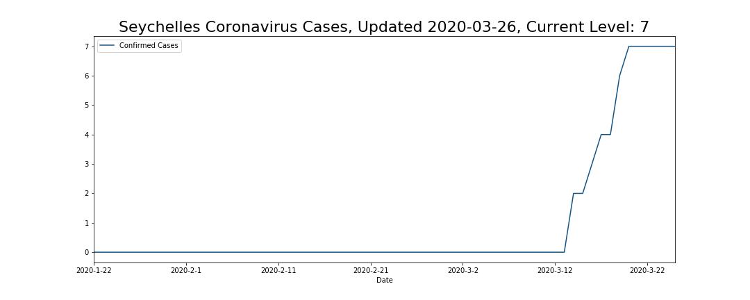 Seychelles Coronavirus Cases