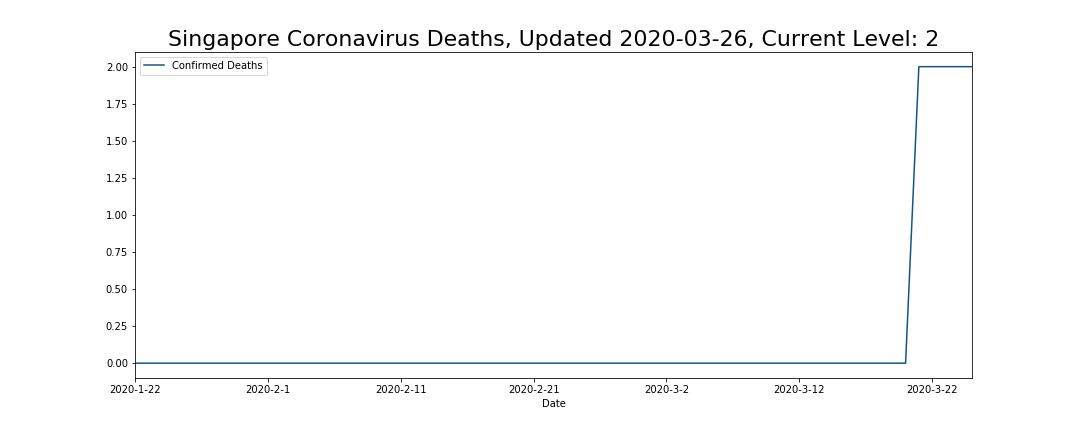 Singapore Coronavirus Deaths