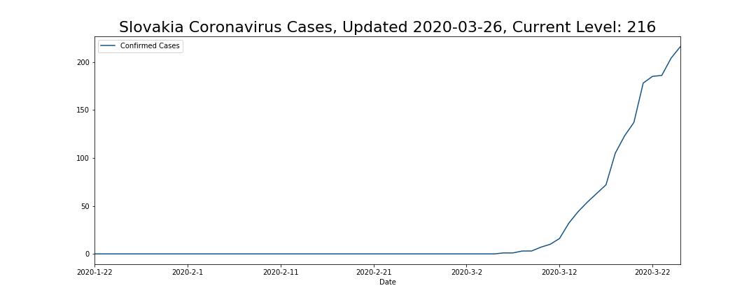 Slovakia Coronavirus Cases