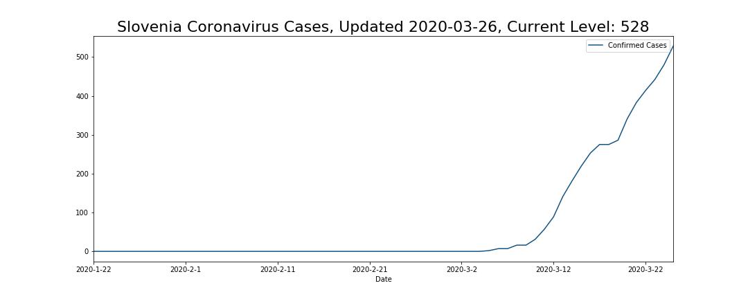 Slovenia Coronavirus Cases