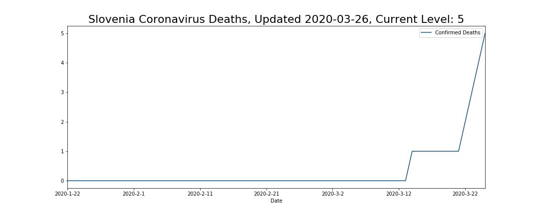 Slovenia Coronavirus Deaths