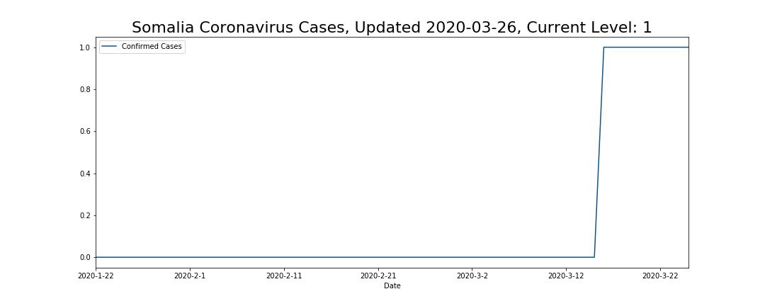 Somalia Coronavirus Cases