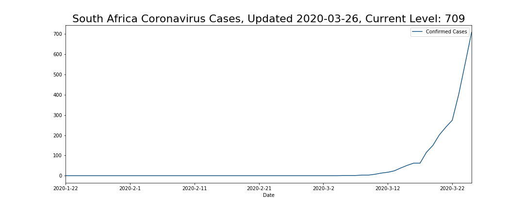 South Africa Coronavirus Cases
