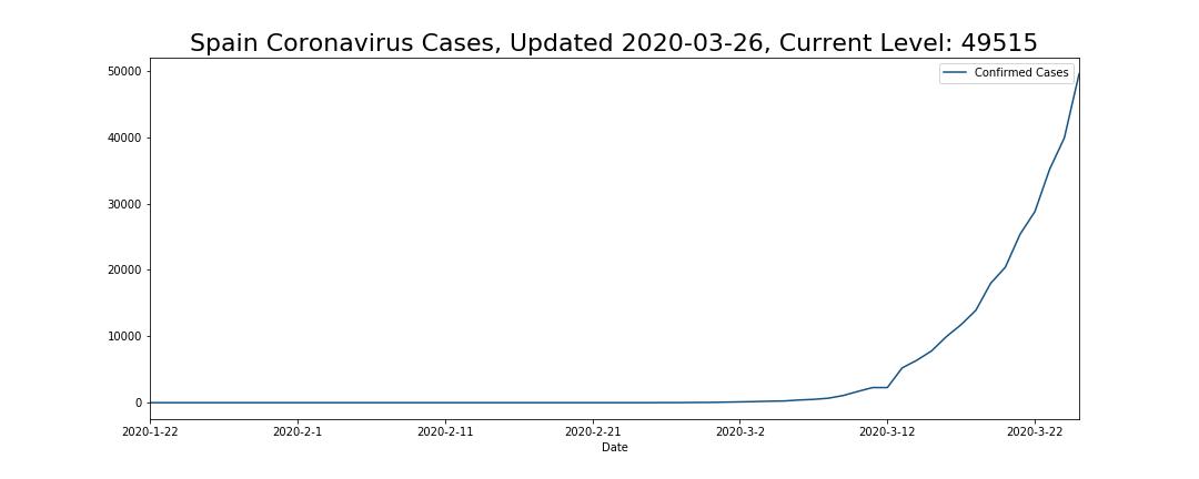 Spain Coronavirus Cases