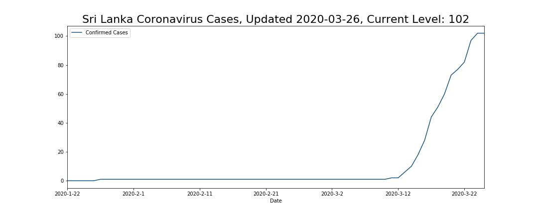 Sri Lanka Coronavirus Cases