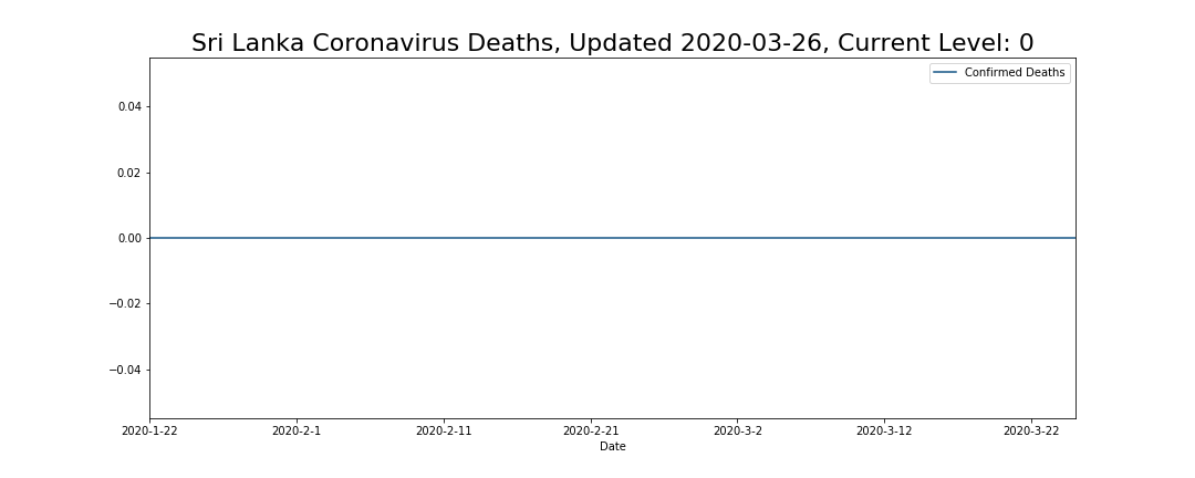 Sri Lanka Coronavirus Deaths