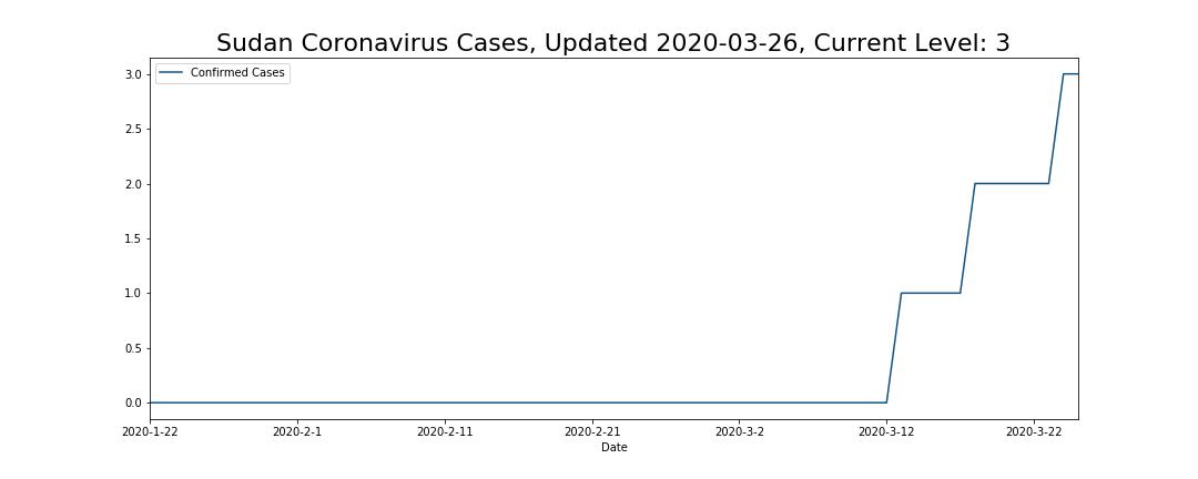 Sudan Coronavirus Cases