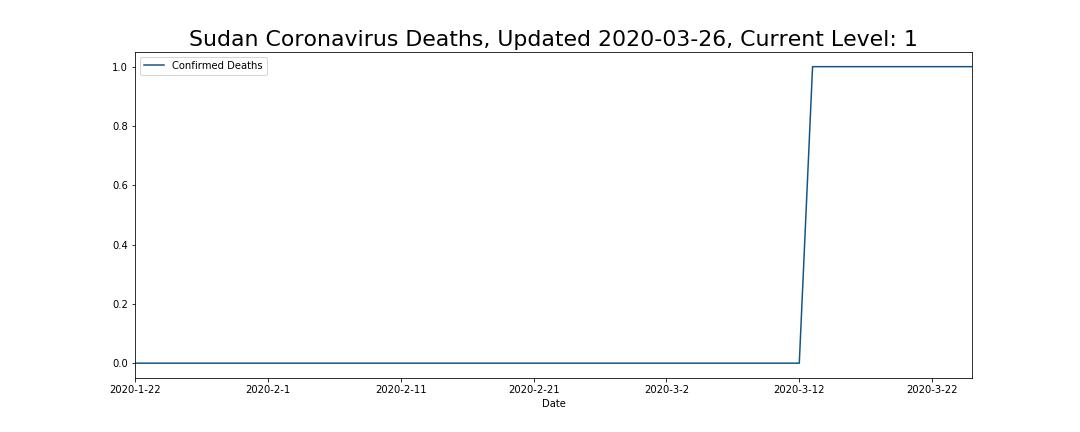 Sudan Coronavirus Deaths