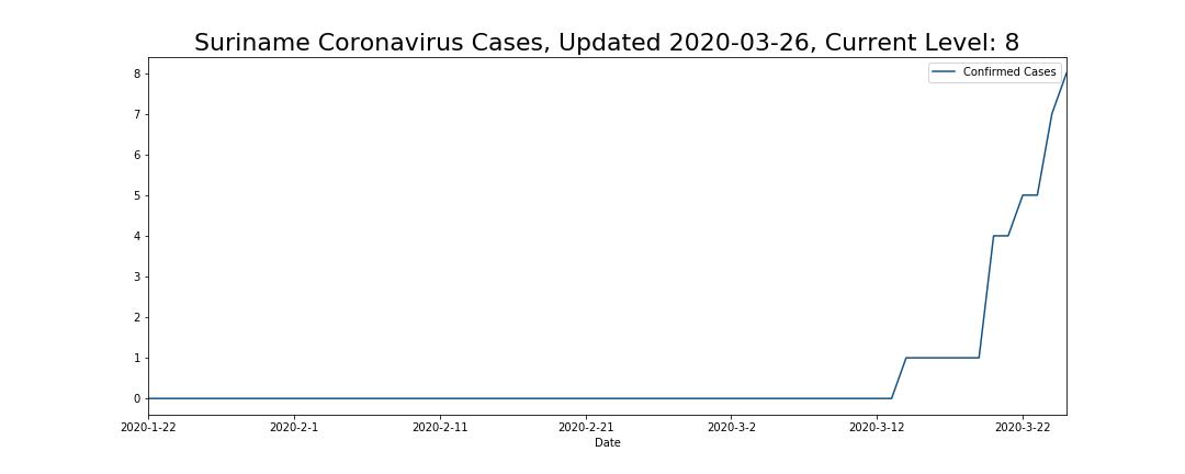 Suriname Coronavirus Cases