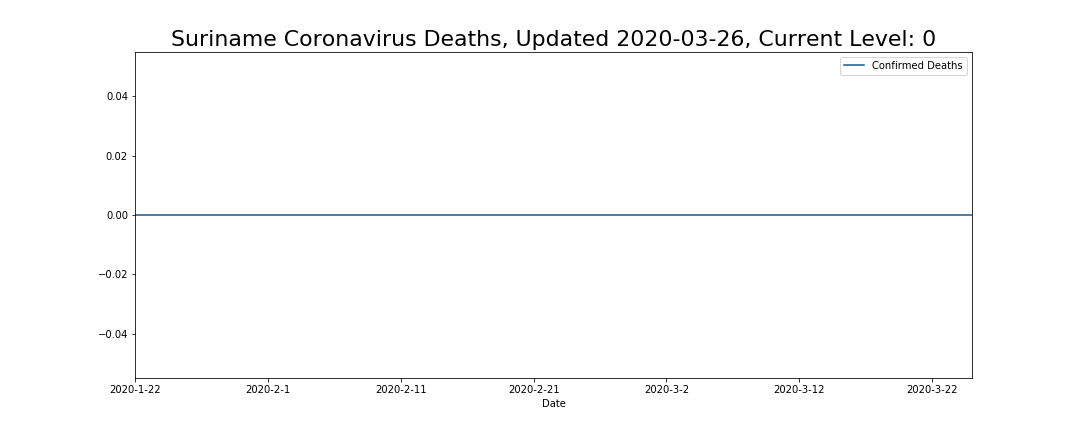 Suriname Coronavirus Deaths
