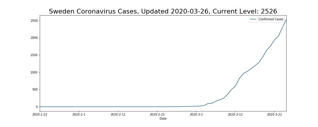 Sweden Coronavirus Cases