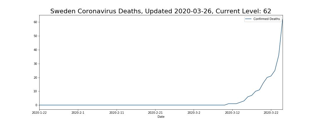 Sweden Coronavirus Deaths