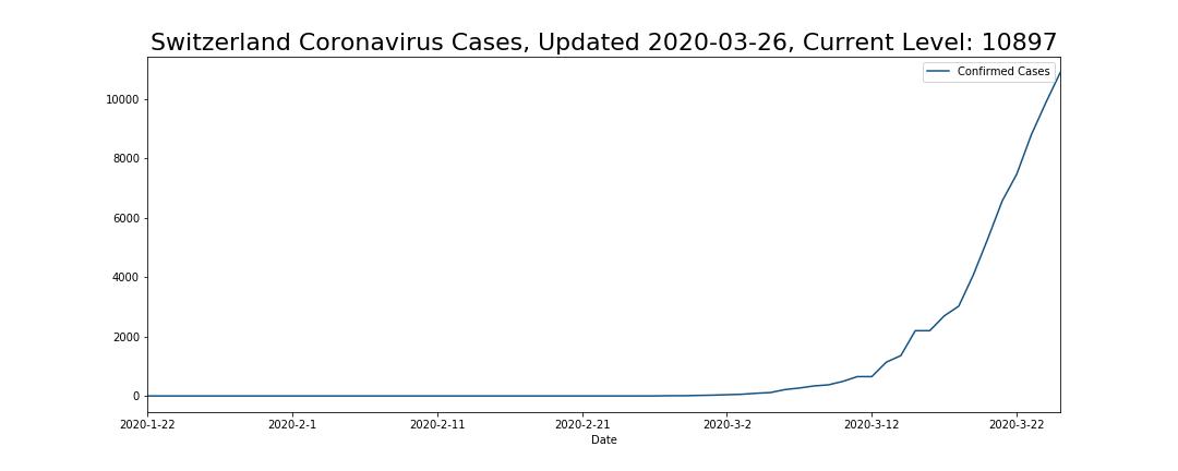 Switzerland Coronavirus Cases
