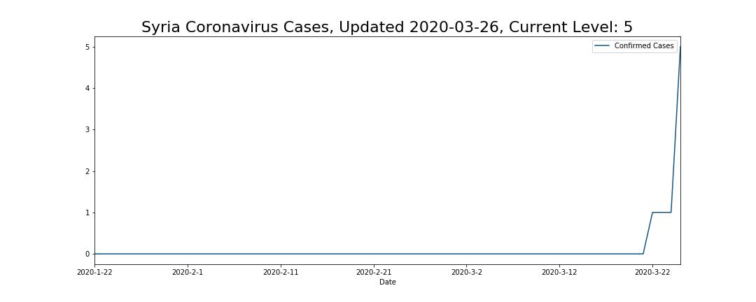 Syria Coronavirus Cases