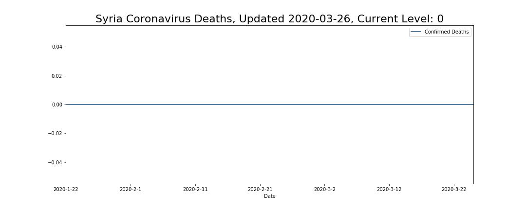 Syria Coronavirus Deaths