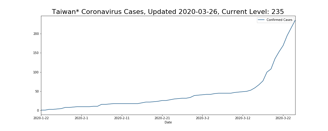 Taiwan* Coronavirus Cases