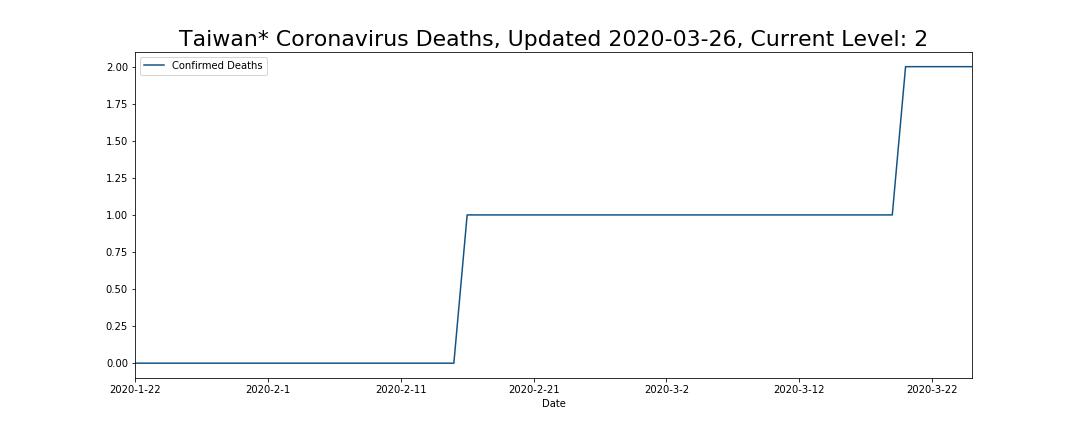 Taiwan* Coronavirus Deaths