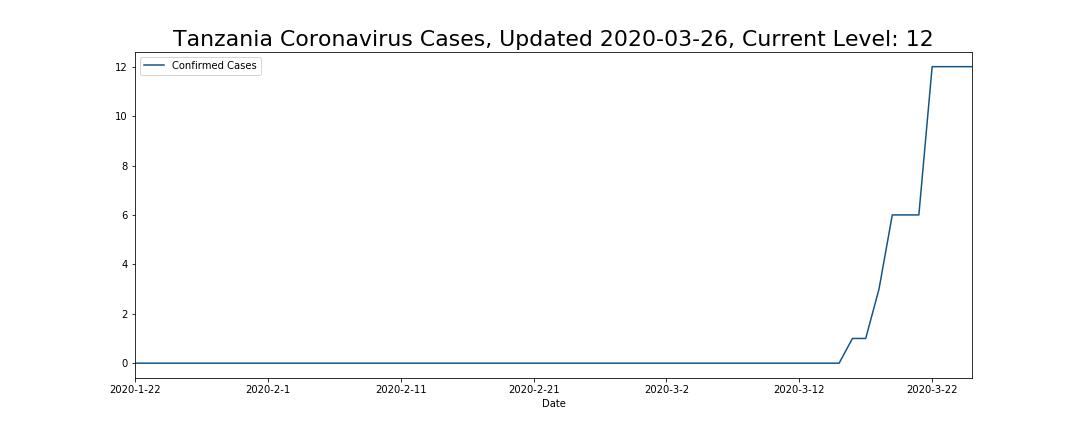 Tanzania Coronavirus Cases