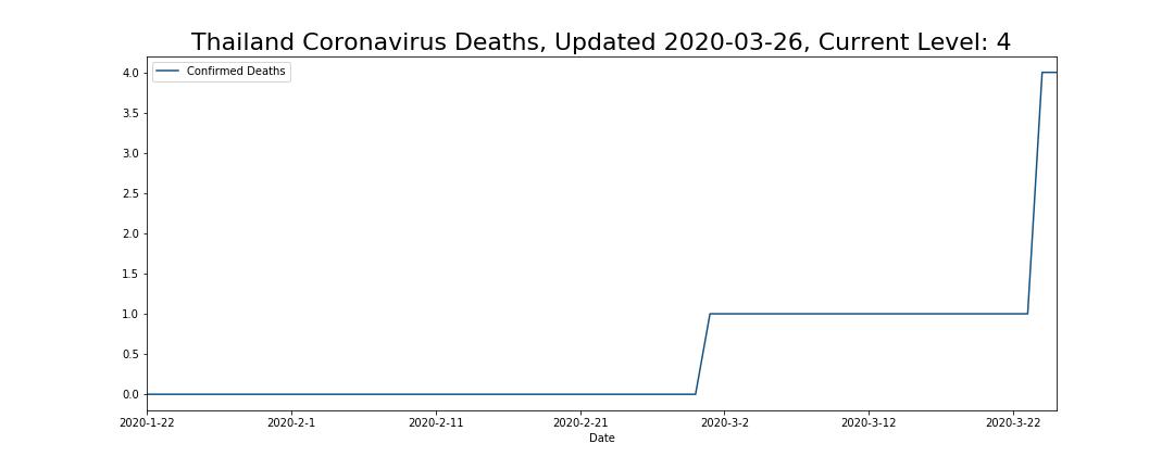 Thailand Coronavirus Deaths