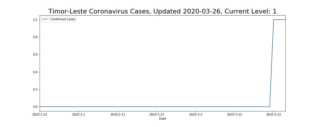 Timor-Leste Coronavirus Cases