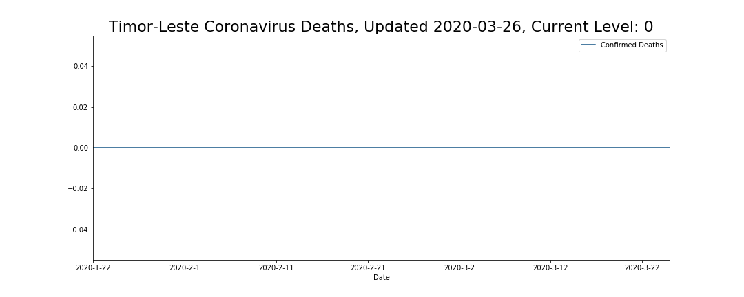 Timor-Leste Coronavirus Deaths