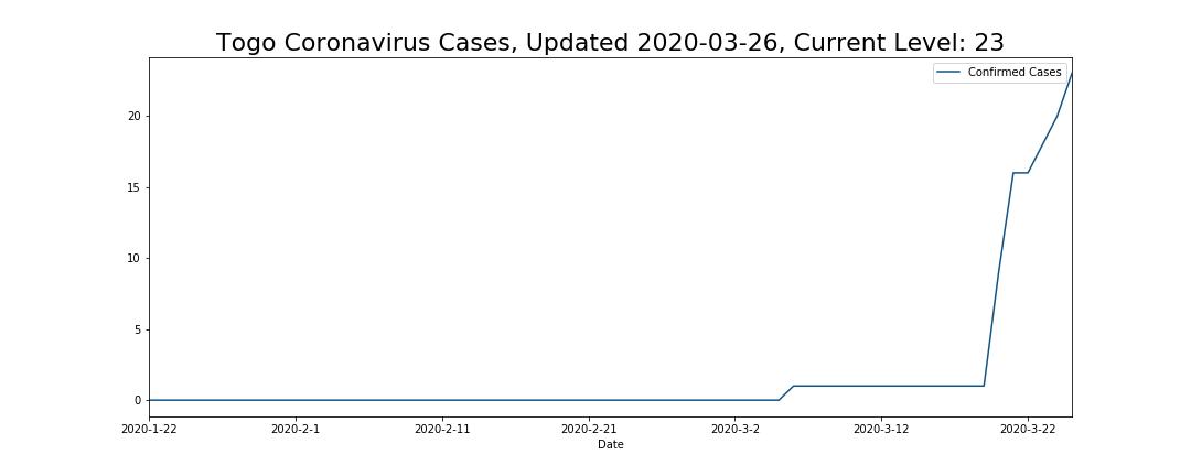 Togo Coronavirus Cases
