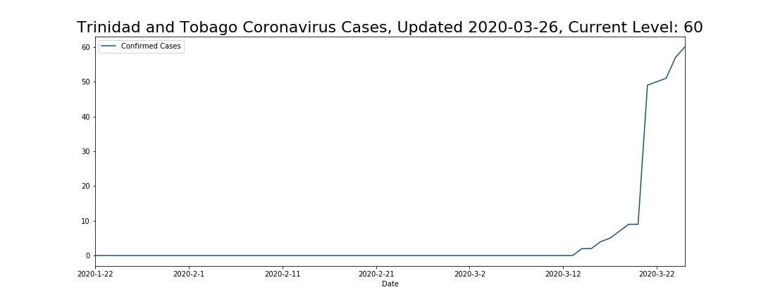 Trinidad and Tobago Coronavirus Cases