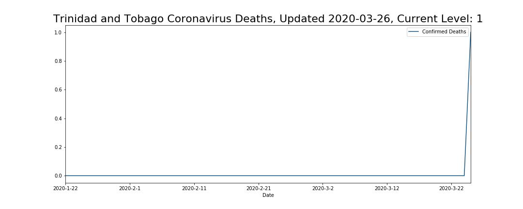 Trinidad and Tobago Coronavirus Deaths