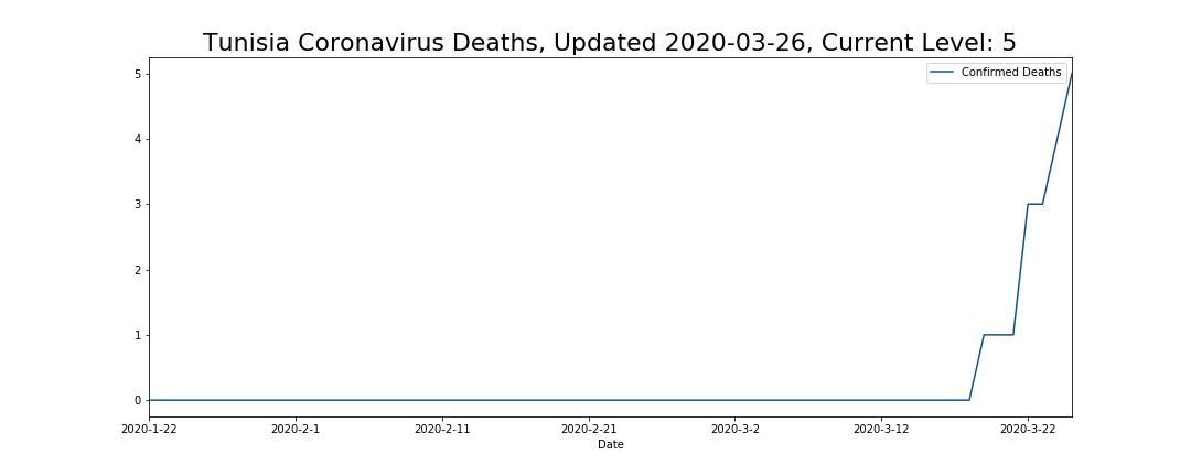 Tunisia Coronavirus Deaths