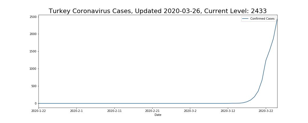Turkey Coronavirus Cases