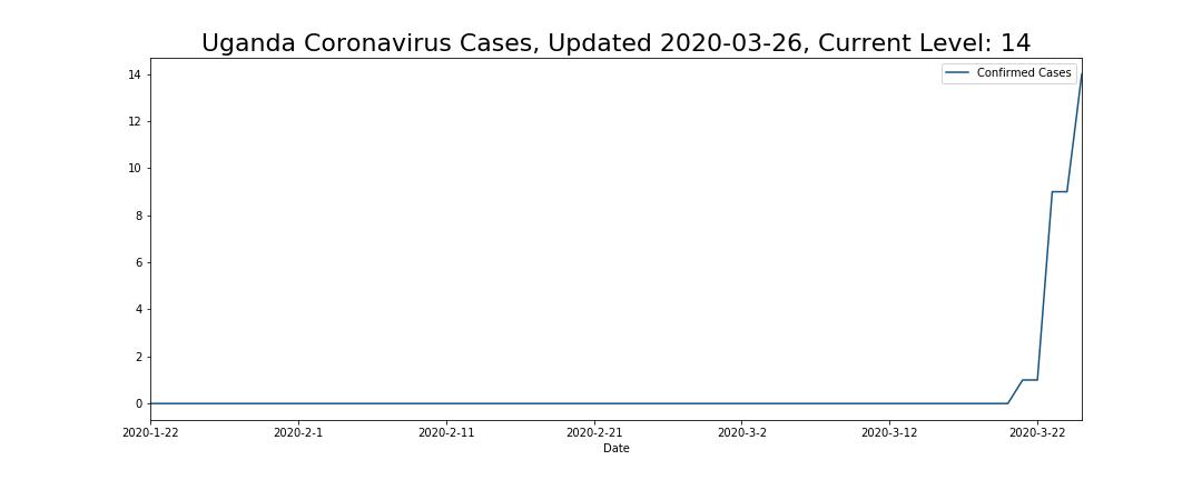 Uganda Coronavirus Cases