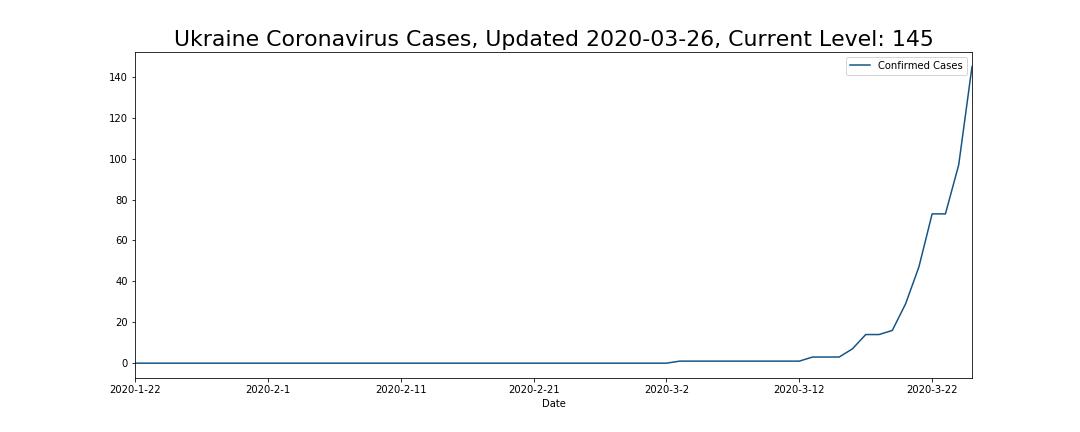 Ukraine Coronavirus Cases