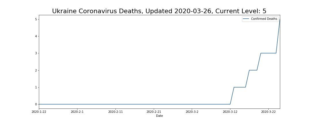 Ukraine Coronavirus Deaths
