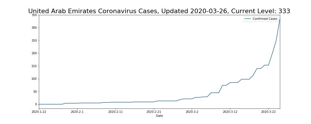 United Arab Emirates Coronavirus Cases