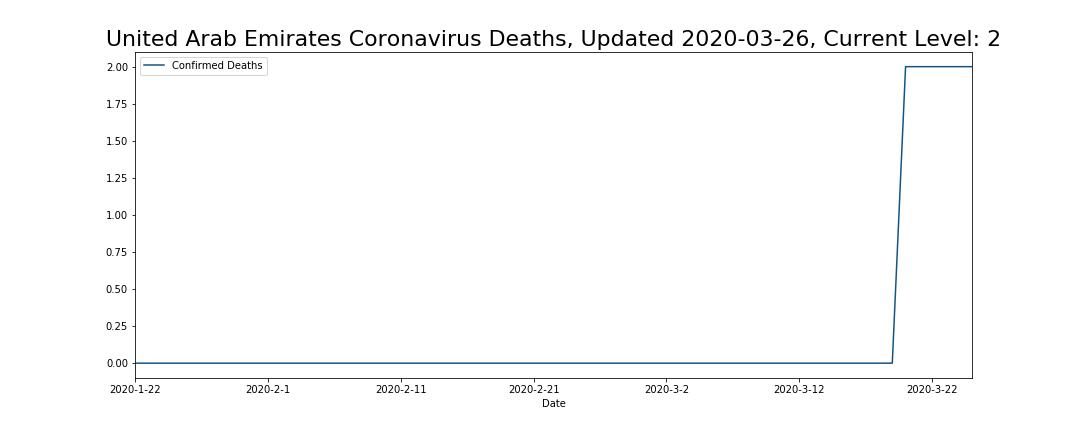 United Arab Emirates Coronavirus Deaths