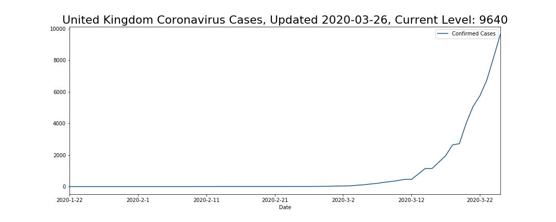 United Kingdom Coronavirus Cases