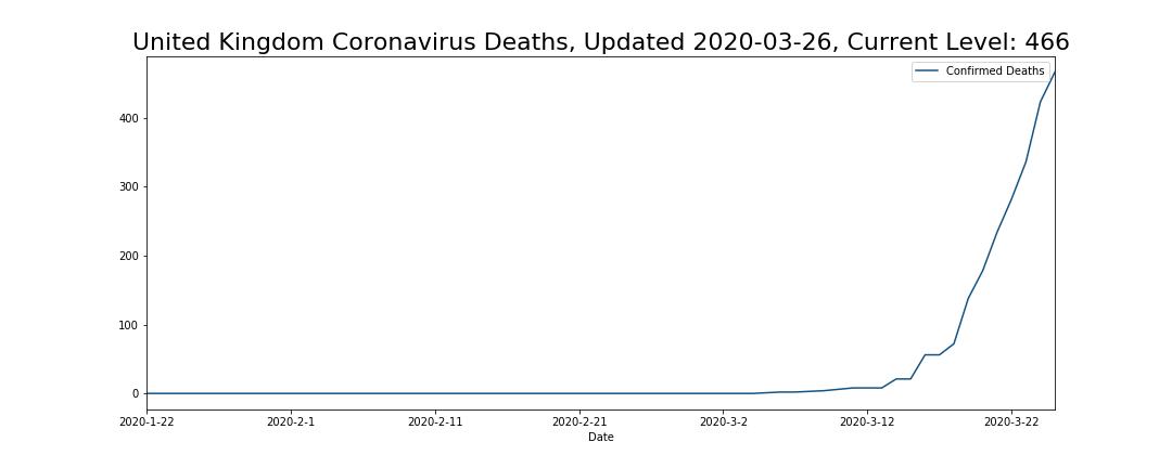 United Kingdom Coronavirus Deaths