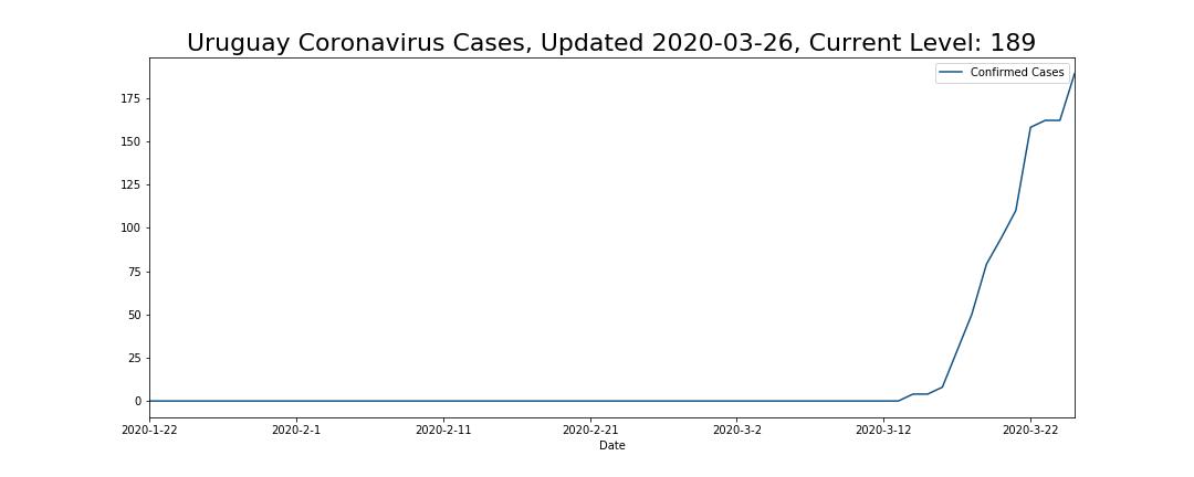 Uruguay Coronavirus Cases