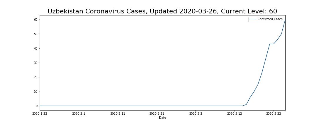 Uzbekistan Coronavirus Cases