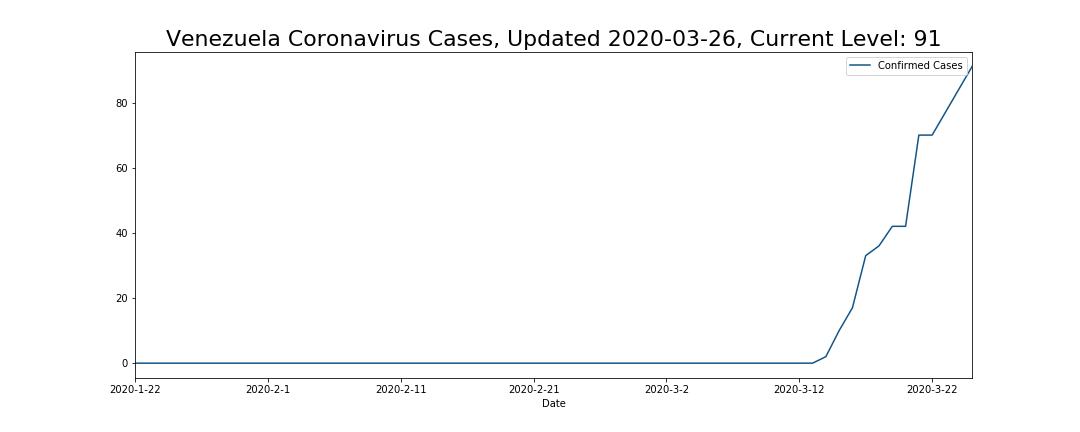 Venezuela Coronavirus Cases