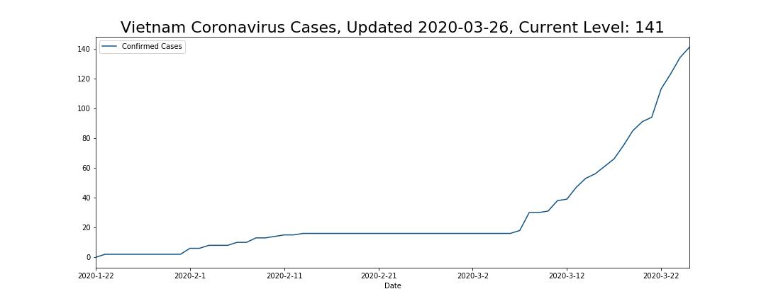 Vietnam Coronavirus Cases
