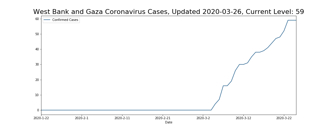 West Bank and Gaza Coronavirus Cases