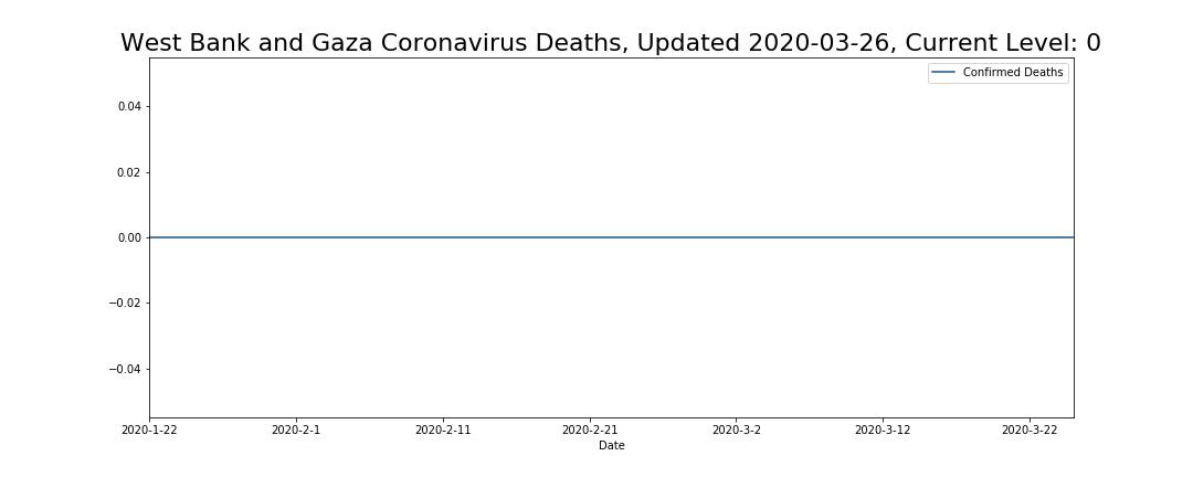 West Bank and Gaza Coronavirus Deaths