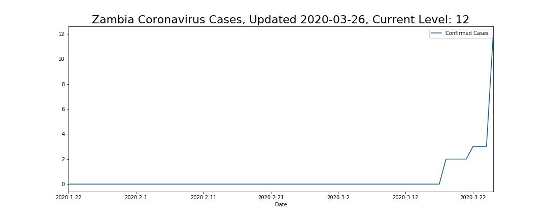 Zambia Coronavirus Cases