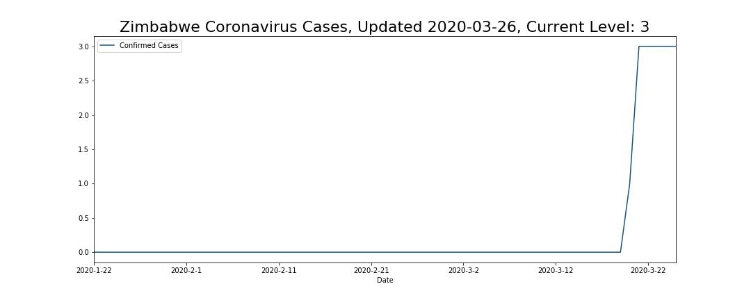 Zimbabwe Coronavirus Cases
